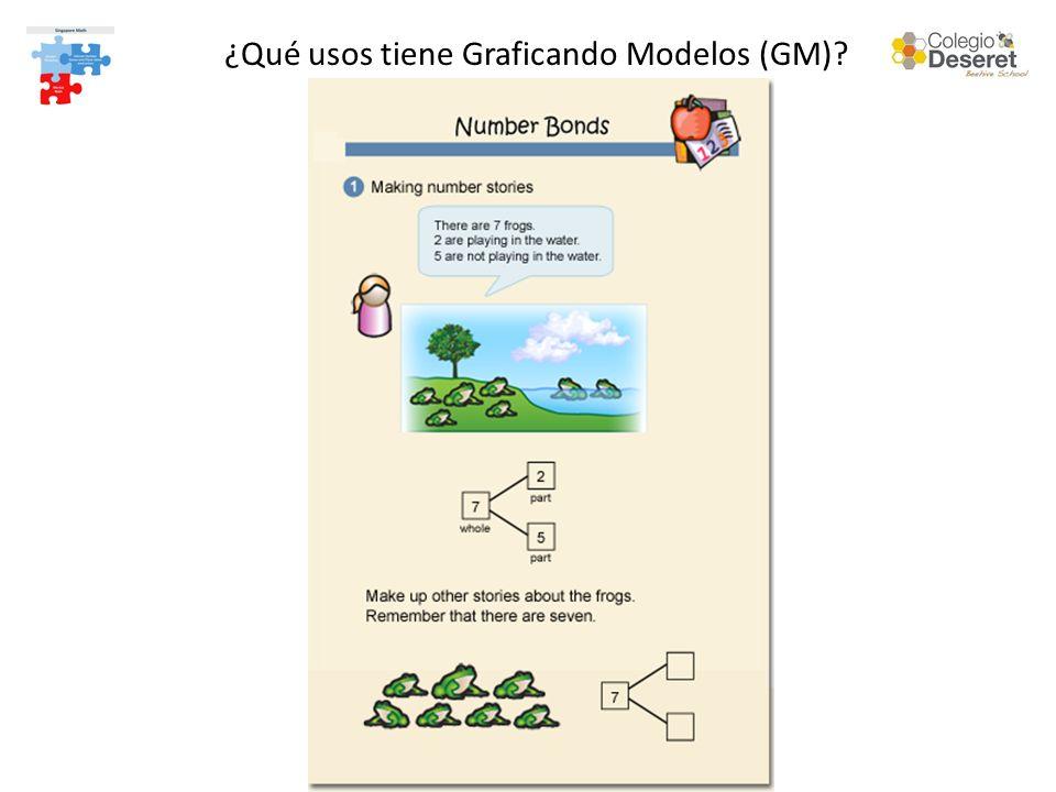 ¿Qué usos tiene Graficando Modelos (GM)?