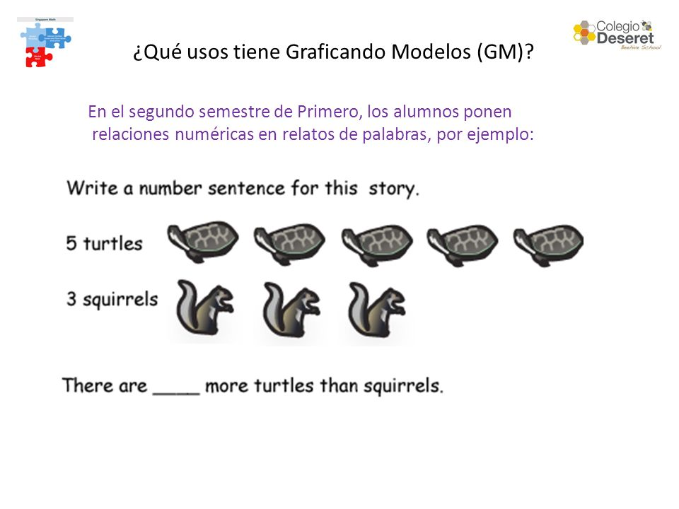 En el segundo semestre de Primero, los alumnos ponen relaciones numéricas en relatos de palabras, por ejemplo: ¿Qué usos tiene Graficando Modelos (GM)