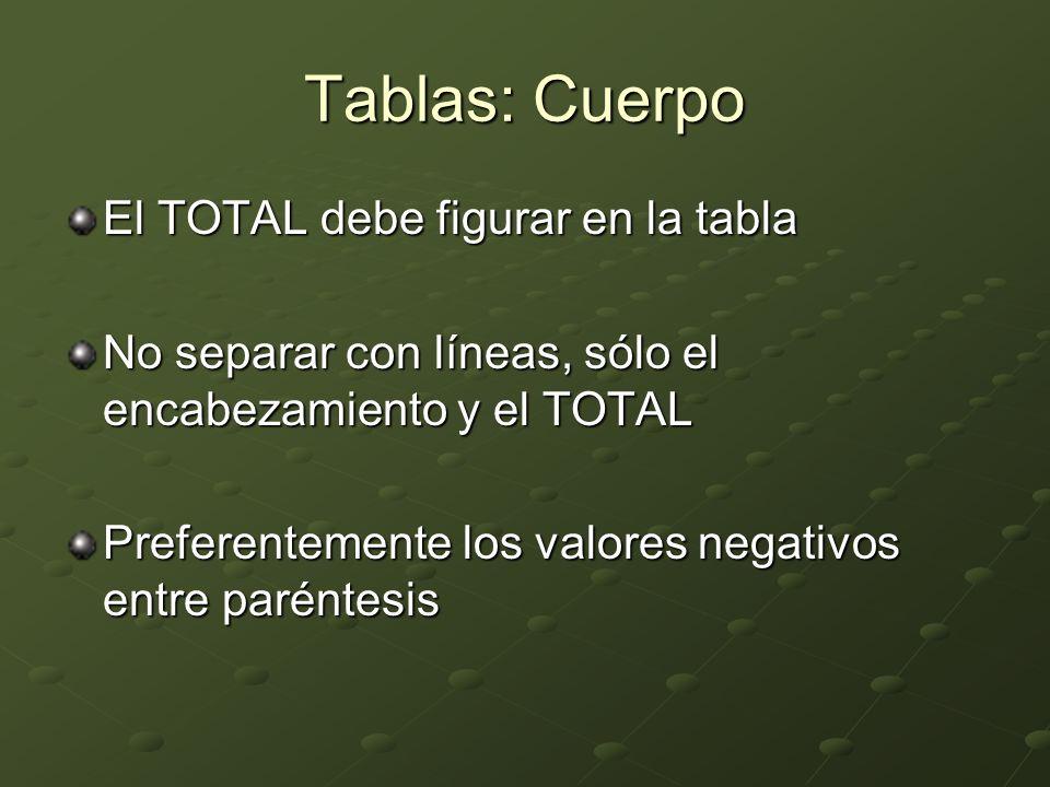 Tablas: Cuerpo El TOTAL debe figurar en la tabla No separar con líneas, sólo el encabezamiento y el TOTAL Preferentemente los valores negativos entre paréntesis