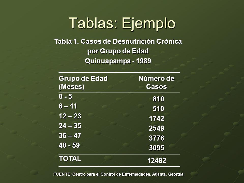 Tablas: Ejemplo Grupo de Edad (Meses) Número de Casos 0 - 5 6 – 11 12 – 23 24 – 35 36 – 47 48 - 59 810 810 510 5101742254937763095 TOTAL 12482 Tabla 1.