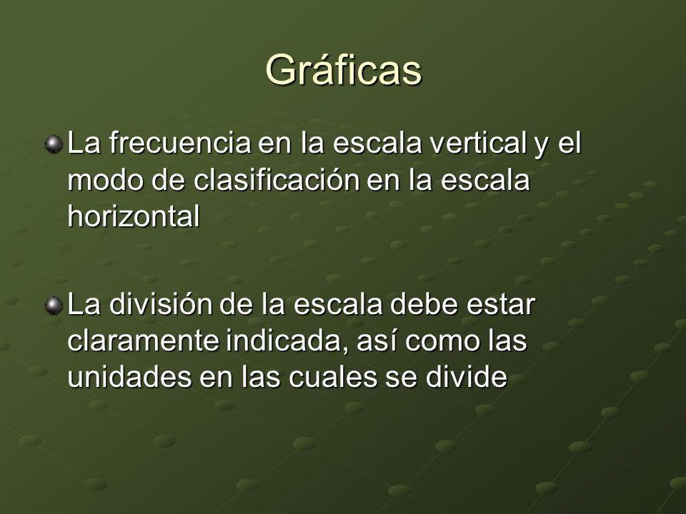Gráficas La frecuencia en la escala vertical y el modo de clasificación en la escala horizontal La división de la escala debe estar claramente indicada, así como las unidades en las cuales se divide
