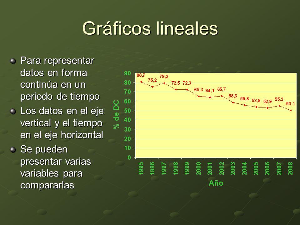 Gráficos lineales Para representar datos en forma continúa en un periodo de tiempo Los datos en el eje vertical y el tiempo en el eje horizontal Se pueden presentar varias variables para compararlas