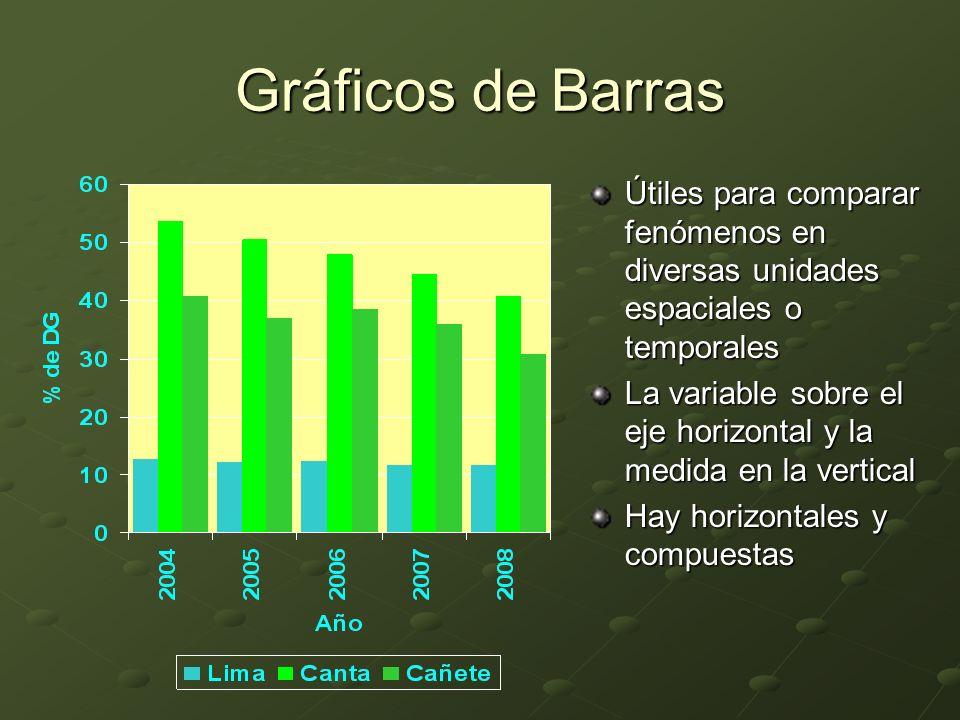 Gráficos de Barras Útiles para comparar fenómenos en diversas unidades espaciales o temporales La variable sobre el eje horizontal y la medida en la vertical Hay horizontales y compuestas