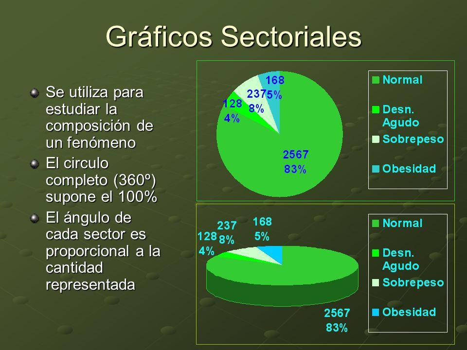 Gráficos Sectoriales Se utiliza para estudiar la composición de un fenómeno El circulo completo (360º) supone el 100% El ángulo de cada sector es prop
