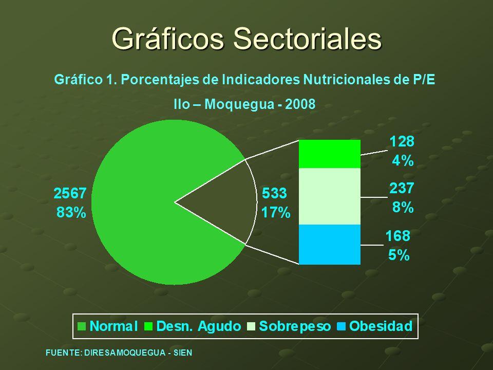 Gráficos Sectoriales Gráfico 1. Porcentajes de Indicadores Nutricionales de P/E Ilo – Moquegua - 2008 FUENTE: DIRESA MOQUEGUA - SIEN