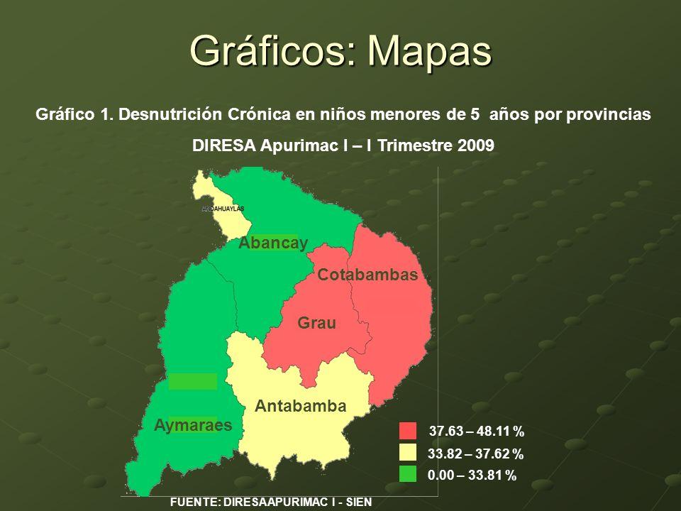 Gráficos: Mapas 0.00 – 33.81 % 33.82 – 37.62 % 37.63 – 48.11 % Antabamba Aymaraes Abancay Grau Cotabambas Gráfico 1. Desnutrición Crónica en niños men