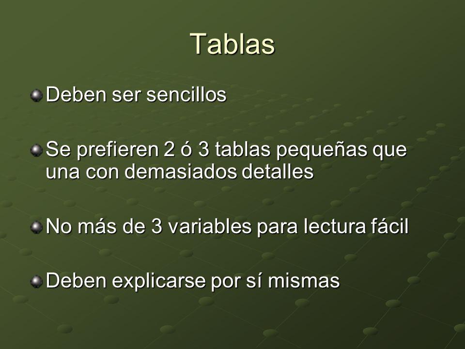 Tablas Deben ser sencillos Se prefieren 2 ó 3 tablas pequeñas que una con demasiados detalles No más de 3 variables para lectura fácil Deben explicars