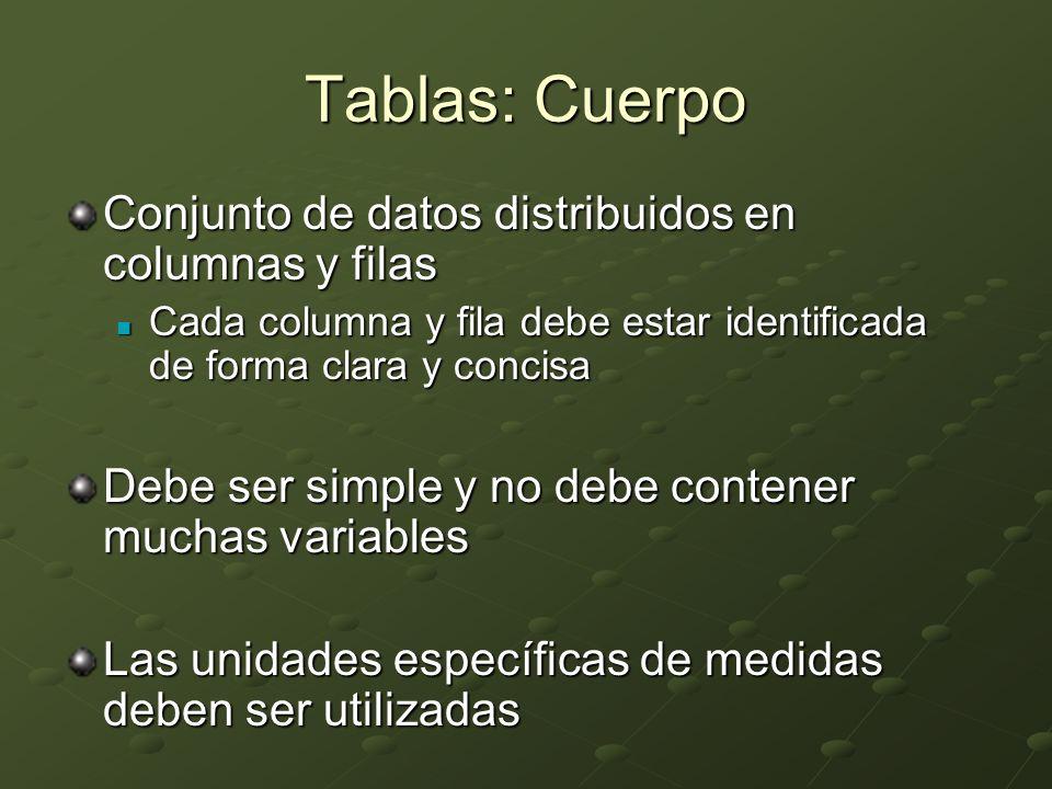 Tablas: Cuerpo Conjunto de datos distribuidos en columnas y filas Cada columna y fila debe estar identificada de forma clara y concisa Cada columna y fila debe estar identificada de forma clara y concisa Debe ser simple y no debe contener muchas variables Las unidades específicas de medidas deben ser utilizadas