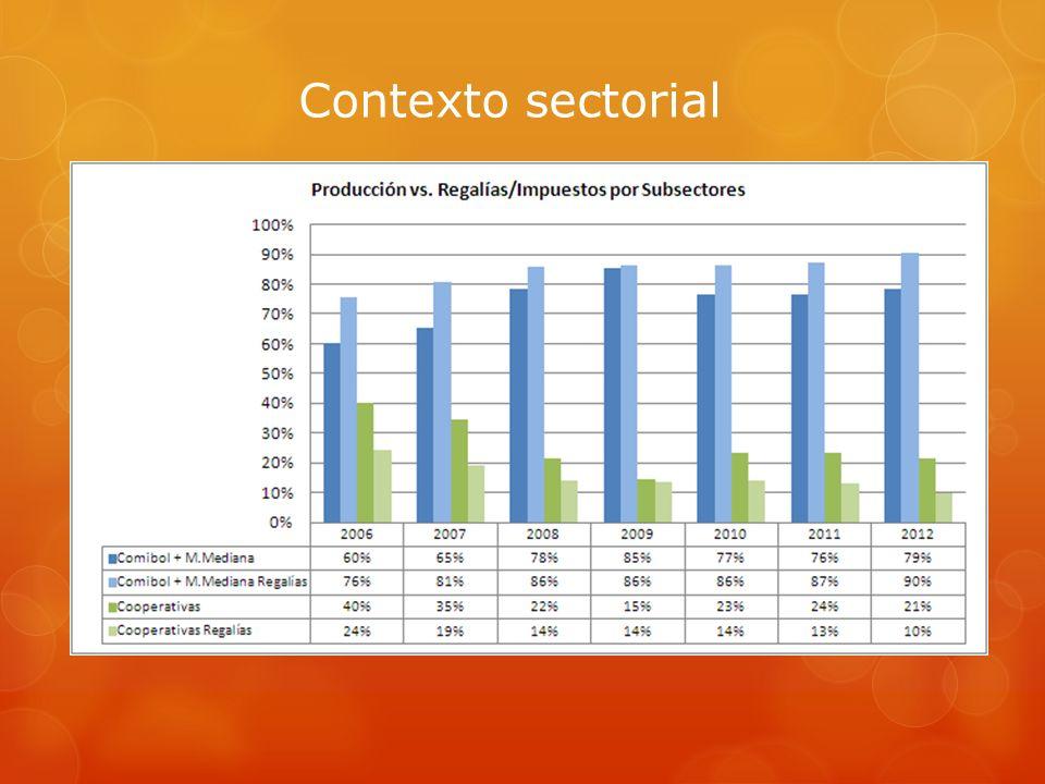 Análisis proyecto Ley Minera DERECHOS DE COOPERATIVAS ATEs se adecúan a CAM Contratos de arrendamiento con Comibol se adecúan a CAM, respetando características propias, canon de arrendamiento se extingue y se adopta el pago de derecho de vigencia.