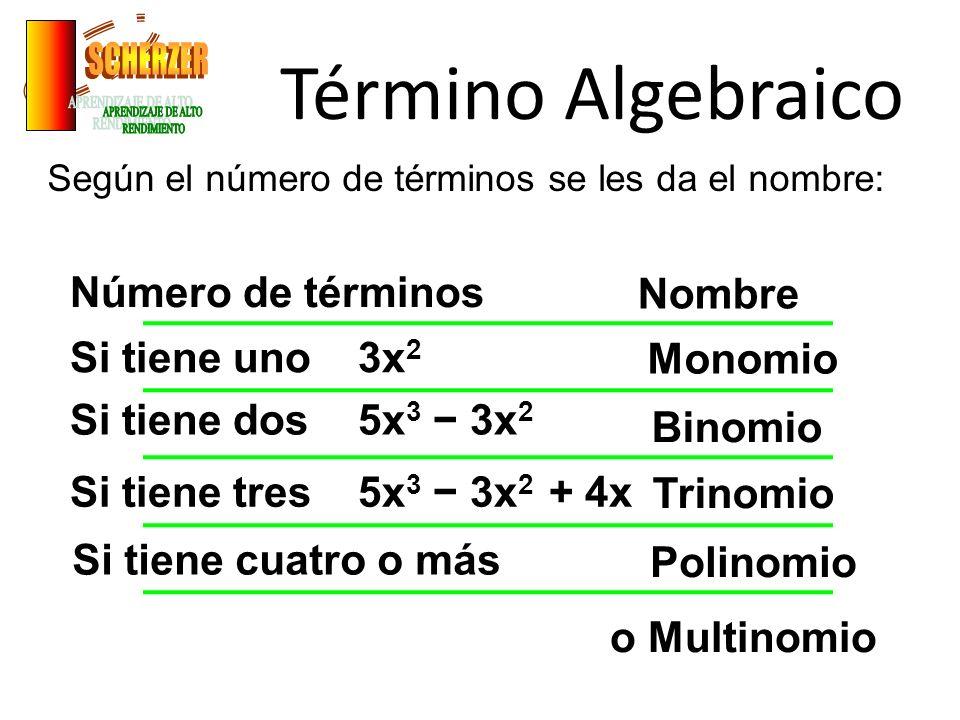 Término Algebraico Según el número de términos se les da el nombre: Número de términos Nombre Si tiene uno 3x 2 Monomio Binomio Trinomio Polinomio Si