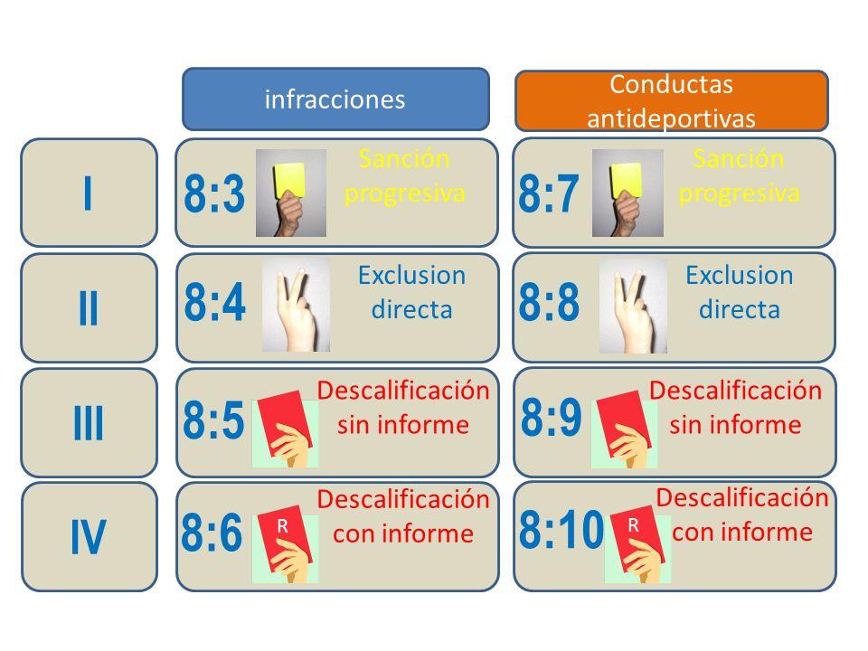 A través de ejemplos dividimos las actitudes antideportivas en 4 niveles Conductas antideportivas 8:7 8:8 8:9 8:10 Sanción Progresiva normal Exclusión directa Descalificación sin informe Descalificación con informe