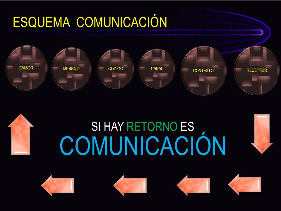 EMISOR MENSAJE CODIGO CANAL CONTEXTO RECEPTOR SI HAY RETORNO ES COMUNICACIÓN ESQUEMA COMUNICACIÓN
