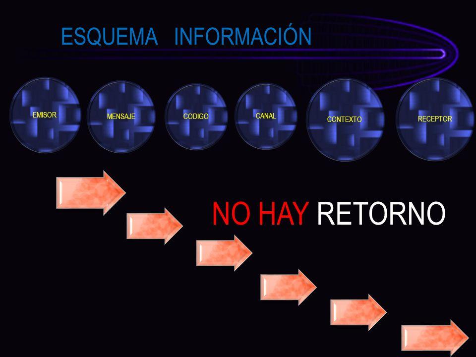 EMISOR MENSAJE CODIGO CANAL CONTEXTO RECEPTOR ESQUEMA INFORMACIÓN NO HAY RETORNO
