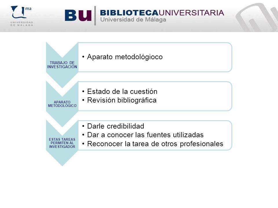TRABAJO DE INVESTIGACIÓN Aparato metodológioco APARATO METODOLÓGICO Estado de la cuestión Revisión bibliográfica ESTAS TAREAS PERMITEN AL INVESTIGADOR