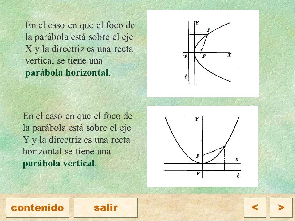 En el caso en que el foco de la parábola está sobre el eje X y la directriz es una recta vertical se tiene una parábola horizontal.