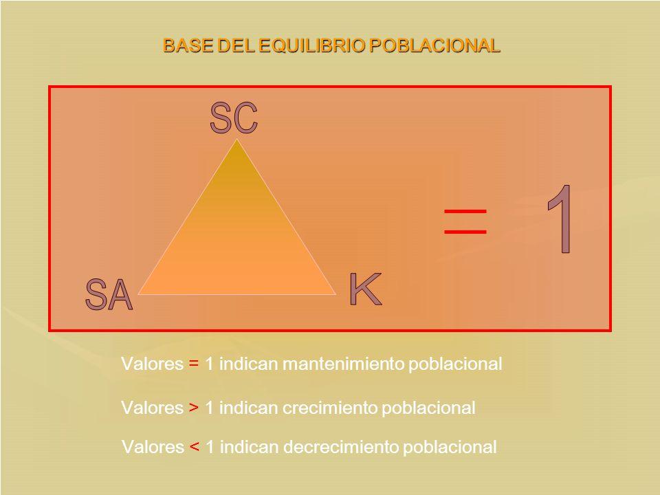 BASE DEL EQUILIBRIO POBLACIONAL Valores > 1 indican crecimiento poblacional Valores < 1 indican decrecimiento poblacional Valores = 1 indican mantenim