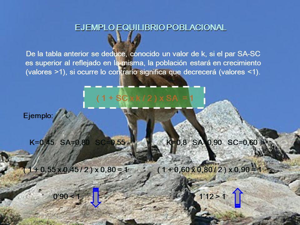 EJEMPLO EQUILIBRIO POBLACIONAL De la tabla anterior se deduce, conocido un valor de k, si el par SA-SC es superior al reflejado en la misma, la poblac