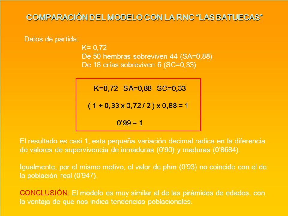 COMPARACIÓN DEL MODELO CON LA RNC LAS BATUECAS El resultado es casi 1, esta pequeña variación decimal radica en la diferencia de valores de superviven