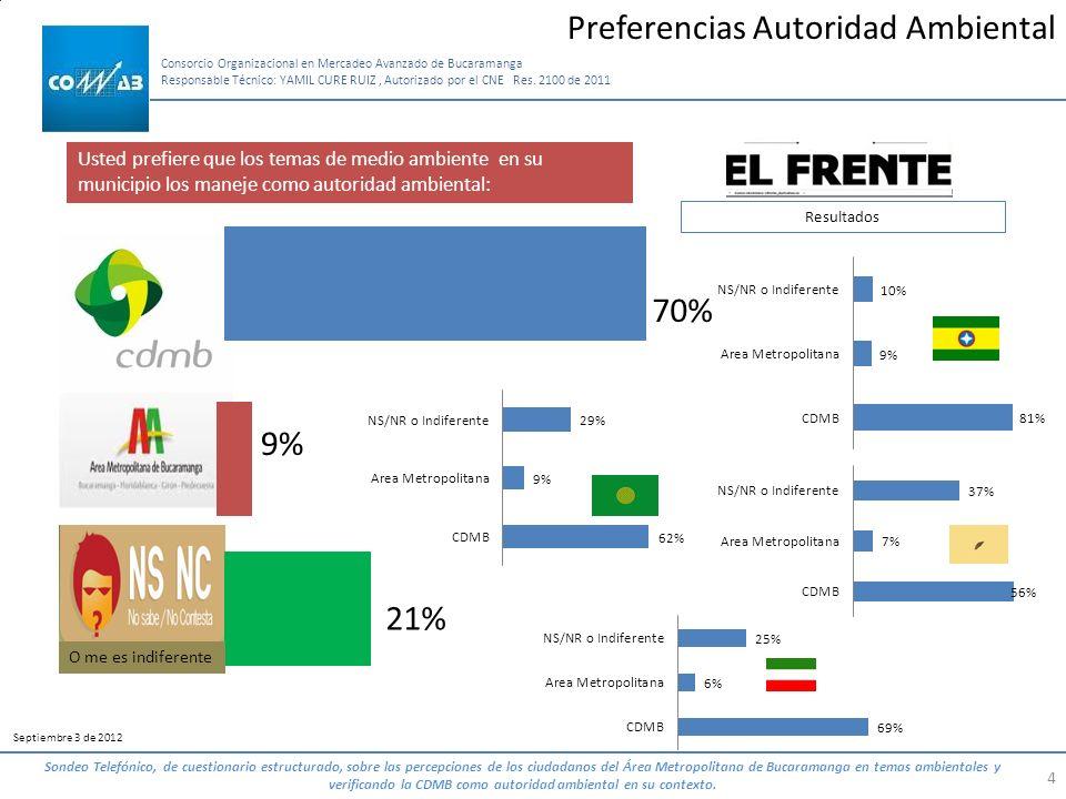 4 Consorcio Organizacional en Mercadeo Avanzado de Bucaramanga Responsable Técnico: YAMIL CURE RUIZ, Autorizado por el CNE Res. 2100 de 2011 Septiembr