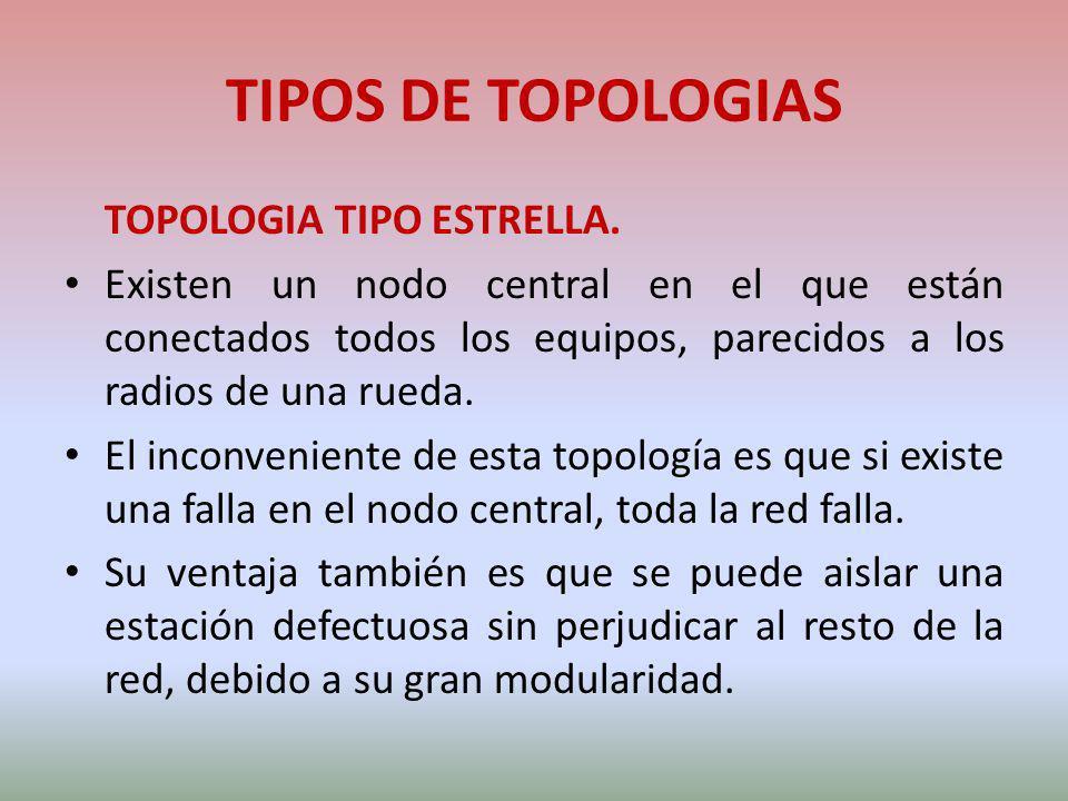 TIPOS DE TOPOLOGIAS TOPOLOGIA TIPO ESTRELLA. Existen un nodo central en el que están conectados todos los equipos, parecidos a los radios de una rueda