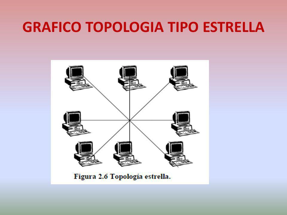 GRAFICO TOPOLOGIA TIPO ESTRELLA