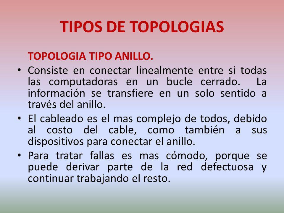 TIPOS DE TOPOLOGIAS TOPOLOGIA TIPO ANILLO. Consiste en conectar linealmente entre si todas las computadoras en un bucle cerrado. La información se tra