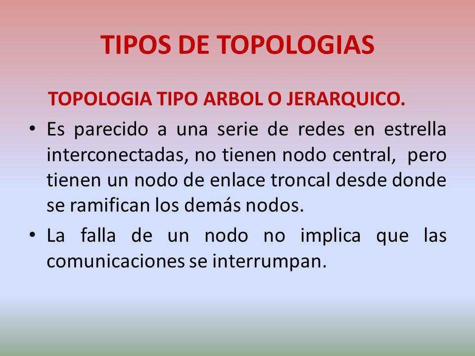 TIPOS DE TOPOLOGIAS TOPOLOGIA TIPO ARBOL O JERARQUICO. Es parecido a una serie de redes en estrella interconectadas, no tienen nodo central, pero tien