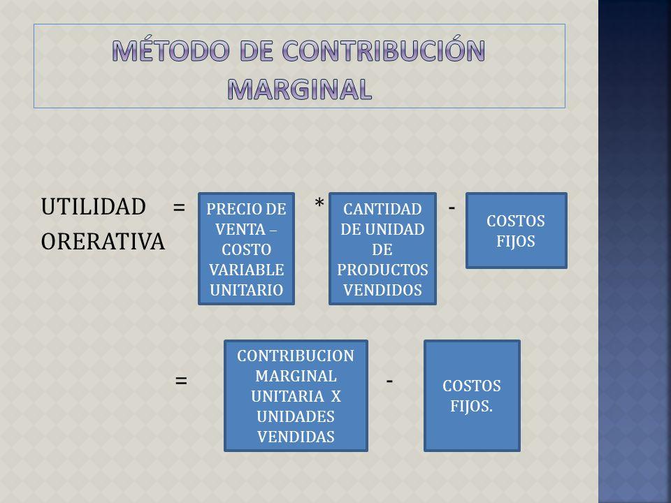 UTILIDAD = * - ORERATIVA = - PRECIO DE VENTA – COSTO VARIABLE UNITARIO COSTOS FIJOS CANTIDAD DE UNIDAD DE PRODUCTOS VENDIDOS CONTRIBUCION MARGINAL UNI