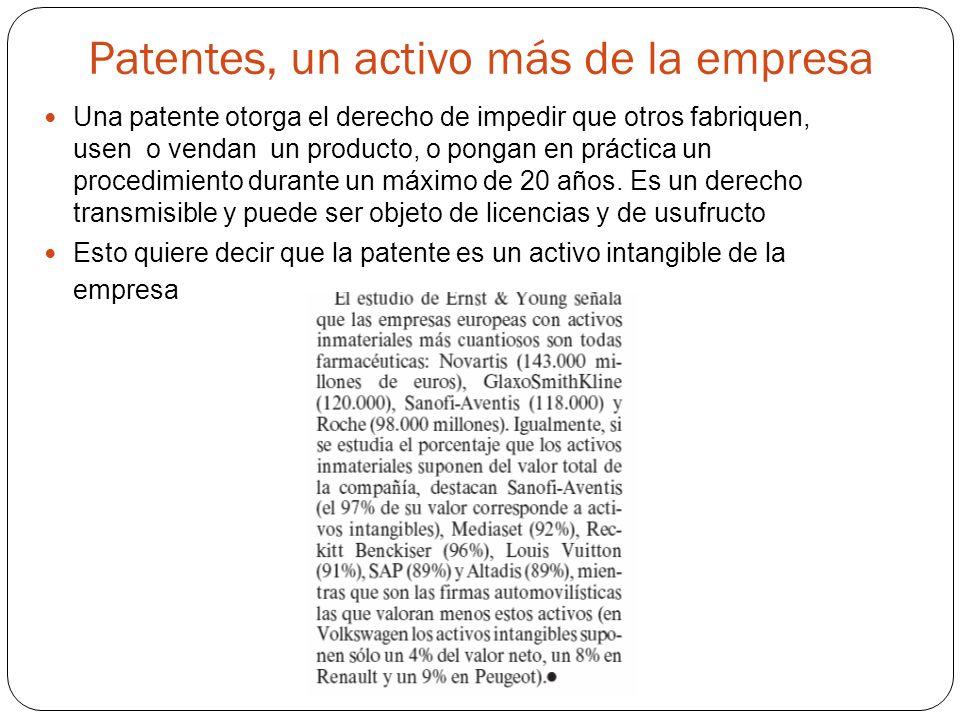Patentes, un activo más de la empresa Una patente otorga el derecho de impedir que otros fabriquen, usen o vendan un producto, o pongan en práctica un procedimiento durante un máximo de 20 años.