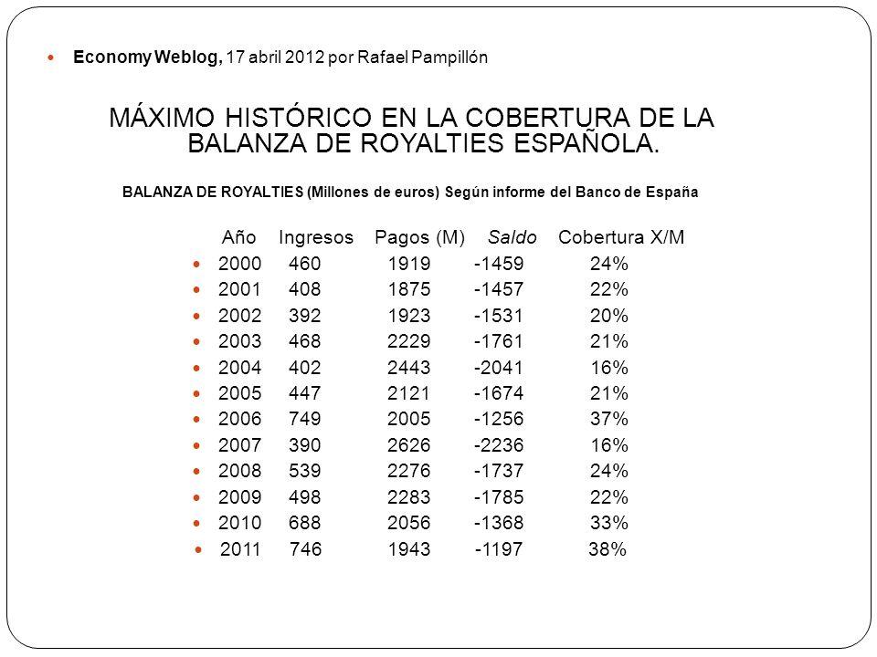 Economy Weblog, 17 abril 2012 por Rafael Pampillón MÁXIMO HISTÓRICO EN LA COBERTURA DE LA BALANZA DE ROYALTIES ESPAÑOLA.