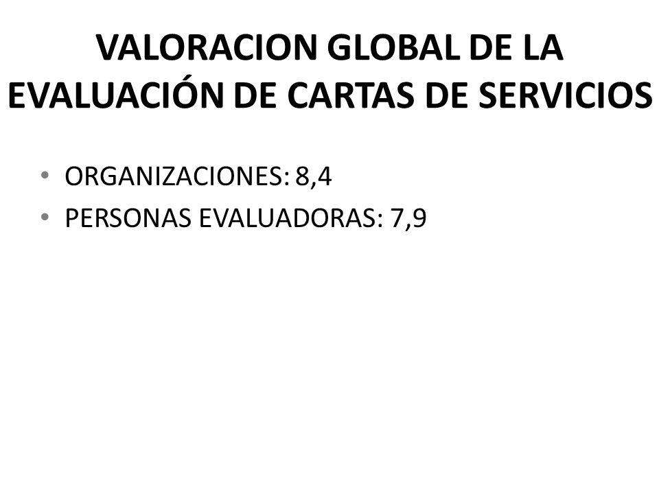 VALORACION GLOBAL DE LA EVALUACIÓN DE CARTAS DE SERVICIOS ORGANIZACIONES: 8,4 PERSONAS EVALUADORAS: 7,9