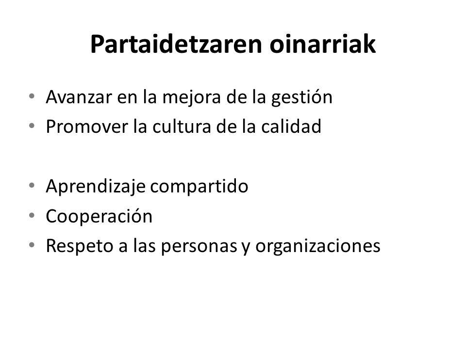 Partaidetzaren oinarriak Avanzar en la mejora de la gestión Promover la cultura de la calidad Aprendizaje compartido Cooperación Respeto a las personas y organizaciones