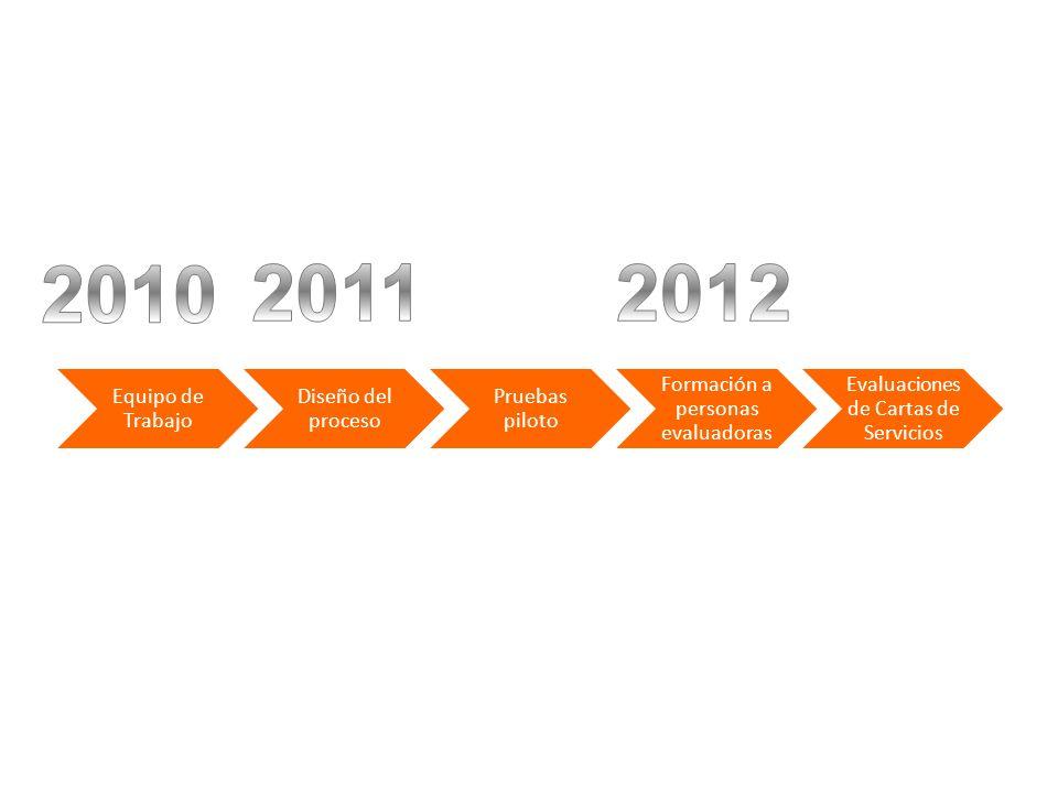 Equipo de Trabajo Diseño del proceso Pruebas piloto Formación a personas evaluadoras Evaluacione s de Cartas de Servicios