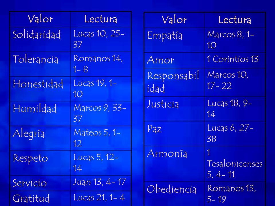 ValorLectura Solidaridad Lucas 10, 25- 37 Tolerancia Romanos 14, 1- 8 Honestidad Lucas 19, 1- 10 Humildad Marcos 9, 33- 37 Alegría Mateos 5, 1- 12 Res