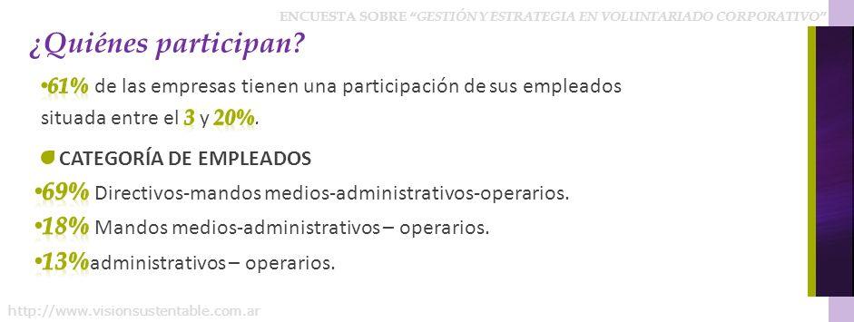 ENCUESTA SOBRE GESTIÓN Y ESTRATEGIA EN VOLUNTARIADO CORPORATIVO http://www.visionsustentable.com.ar ¿Quiénes participan?