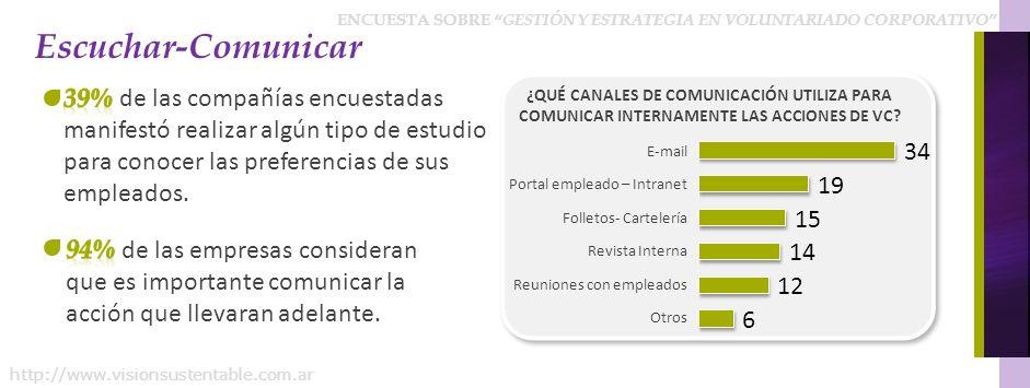 ENCUESTA SOBRE GESTIÓN Y ESTRATEGIA EN VOLUNTARIADO CORPORATIVO http://www.visionsustentable.com.ar Escuchar-Comunicar E-mail Portal empleado – Intran