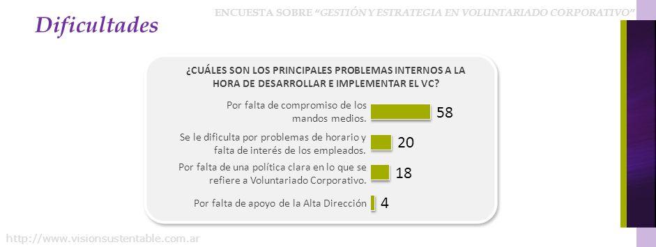 ENCUESTA SOBRE GESTIÓN Y ESTRATEGIA EN VOLUNTARIADO CORPORATIVO http://www.visionsustentable.com.ar Dificultades ¿CUÁLES SON LOS PRINCIPALES PROBLEMAS INTERNOS A LA HORA DE DESARROLLAR E IMPLEMENTAR EL VC.