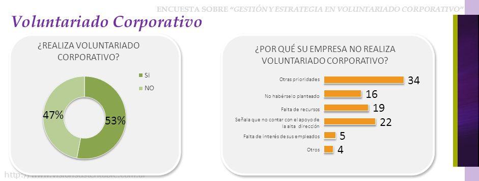 ENCUESTA SOBRE GESTIÓN Y ESTRATEGIA EN VOLUNTARIADO CORPORATIVO http://www.visionsustentable.com.ar Voluntariado Corporativo ¿POR QUÉ SU EMPRESA NO REALIZA VOLUNTARIADO CORPORATIVO.