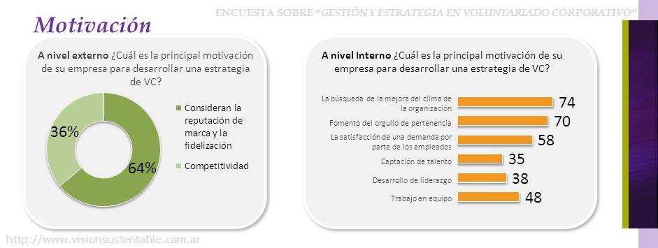 ENCUESTA SOBRE GESTIÓN Y ESTRATEGIA EN VOLUNTARIADO CORPORATIVO http://www.visionsustentable.com.ar Motivación Refuerza la cohesión de los empleados.