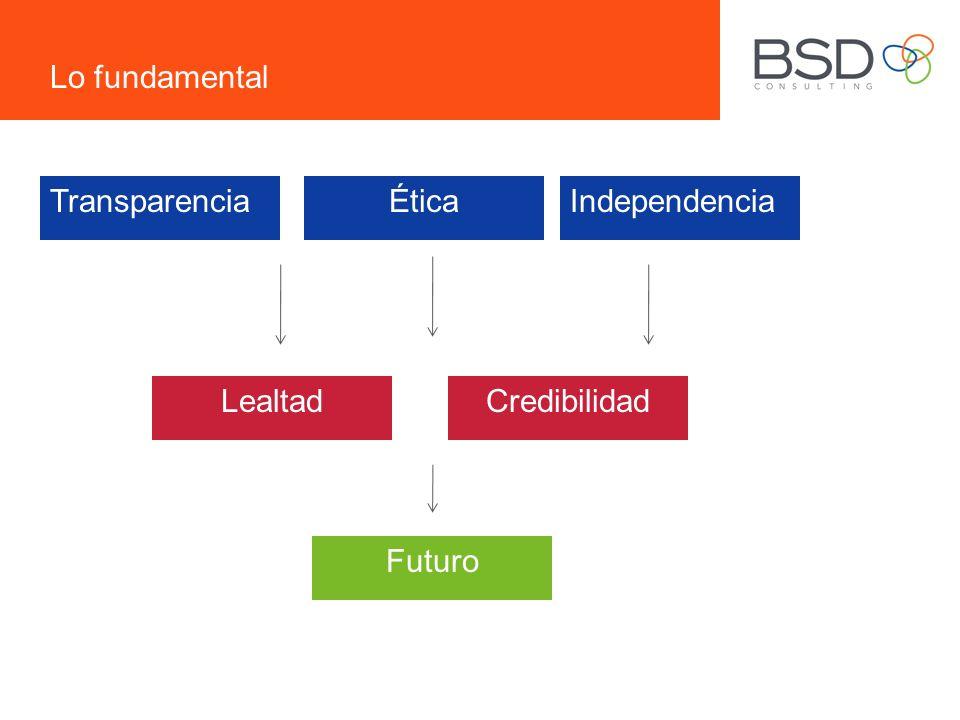 Lo fundamental IndependenciaTransparenciaÉtica LealtadCredibilidad Futuro
