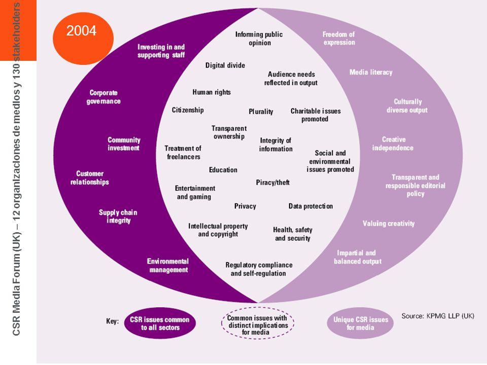 CSR Media Forum (UK) – 12 organizaciones de medios y 130 stakeholders 2004