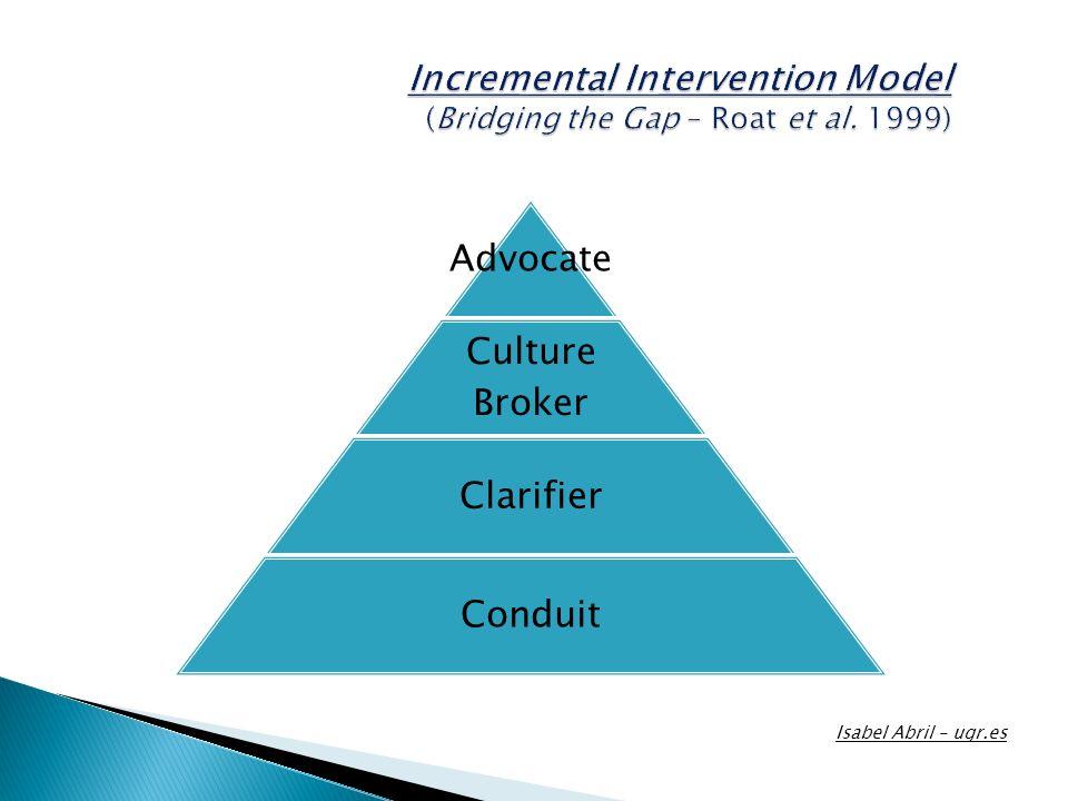 Advocate Culture Broker Clarifier Conduit Isabel Abril – ugr.es Incremental Intervention Model (Bridging the Gap – Roat et al. 1999)