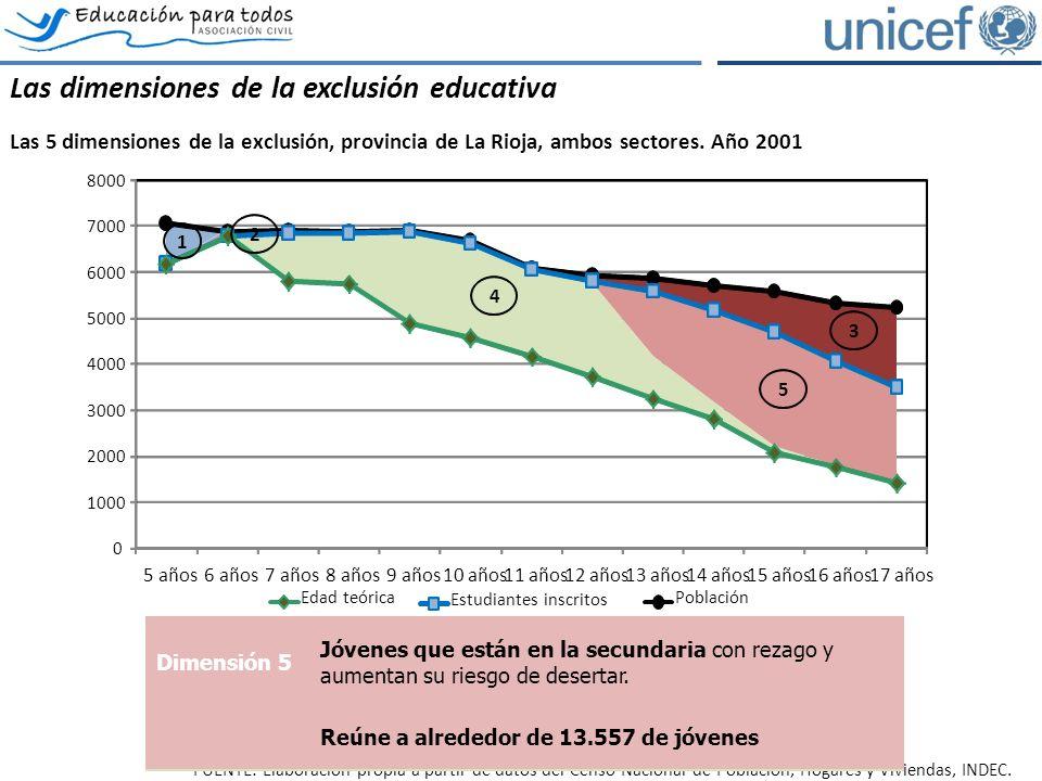 Las dimensiones de la exclusión educativa Las 5 dimensiones de la exclusión, provincia de La Rioja, ambos sectores.