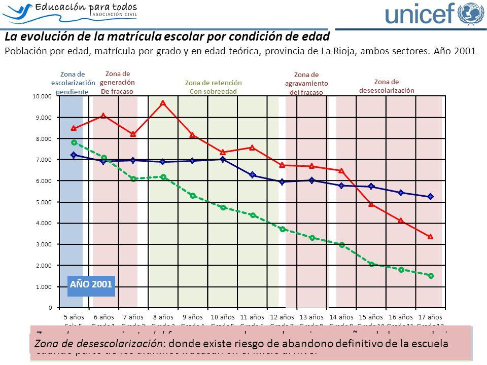 La evolución de la matrícula escolar por condición de edad Población por edad, matrícula por grado y en edad teórica, provincia de La Rioja, ambos sectores.