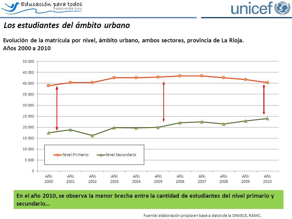 Los estudiantes del ámbito urbano Evolución de la matrícula por nivel, ámbito urbano, ambos sectores, provincia de La Rioja.
