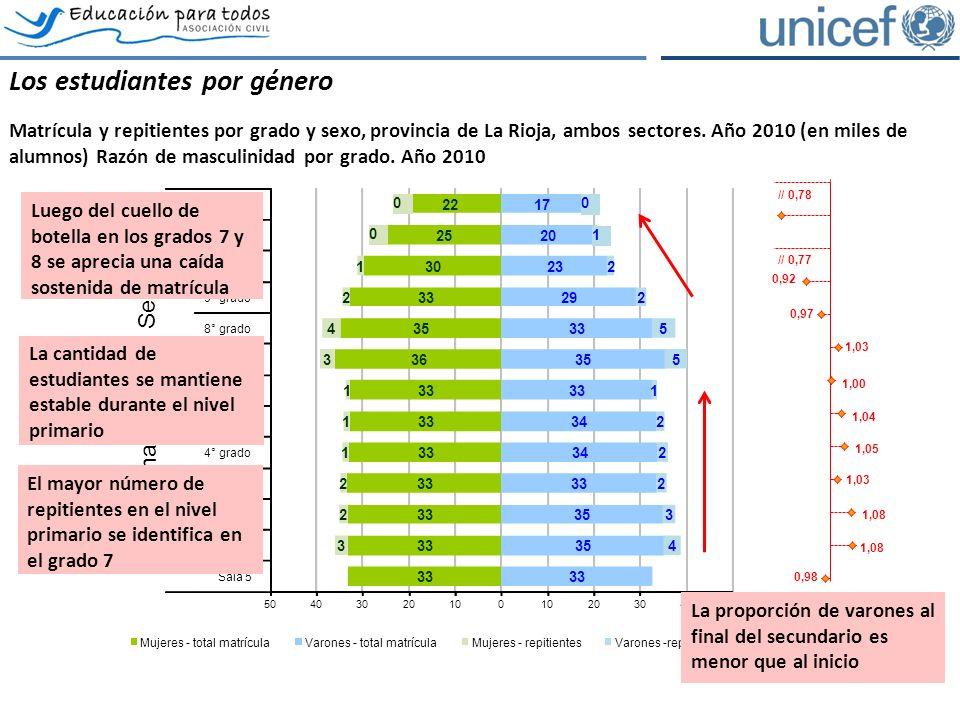 Los estudiantes por género Matrícula y repitientes por grado y sexo, provincia de La Rioja, ambos sectores.