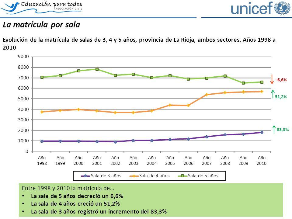 La matrícula por sala Evolución de la matrícula de salas de 3, 4 y 5 años, provincia de La Rioja, ambos sectores.