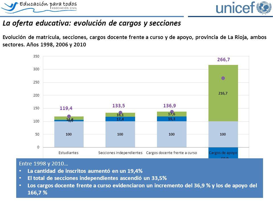 La oferta educativa: evolución de cargos y secciones Evolución de matrícula, secciones, cargos docente frente a curso y de apoyo, provincia de La Rioja, ambos sectores.