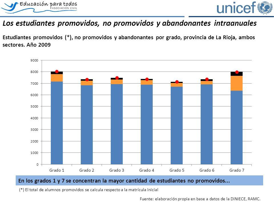 (*) El total de alumnos promovidos se calcula respecto a la matrícula inicial Los estudiantes promovidos, no promovidos y abandonantes intraanuales Estudiantes promovidos (*), no promovidos y abandonantes por grado, provincia de La Rioja, ambos sectores.