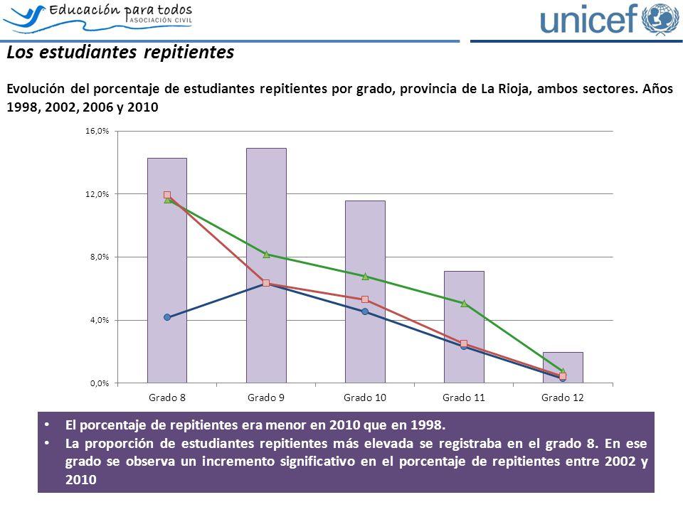 Los estudiantes repitientes Evolución del porcentaje de estudiantes repitientes por grado, provincia de La Rioja, ambos sectores.